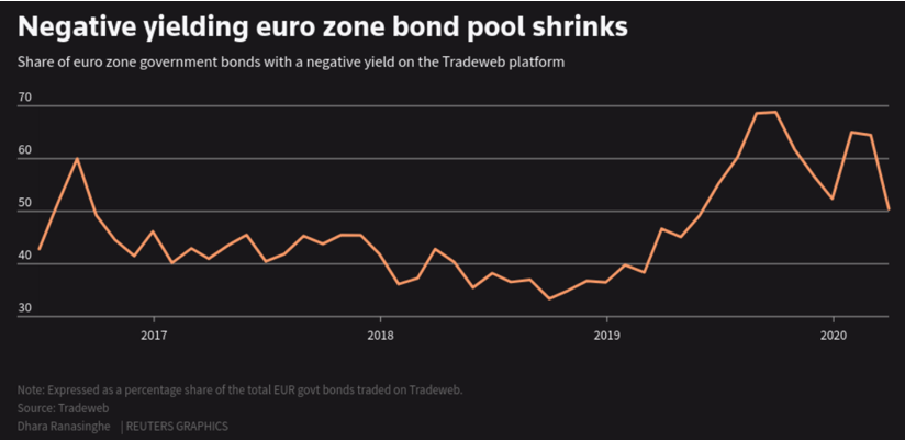 Negative yielding bonds